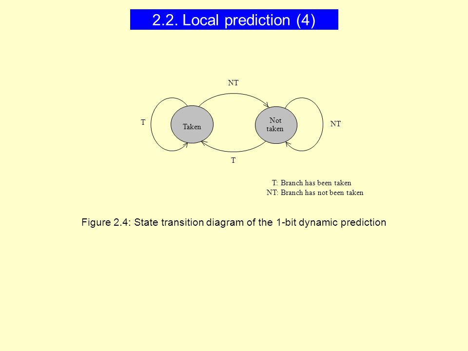taken Taken NT T T T: Branch has been taken Not NT: Branch has not been taken Figure 2.4: State transition diagram of the 1-bit dynamic prediction 2.2.
