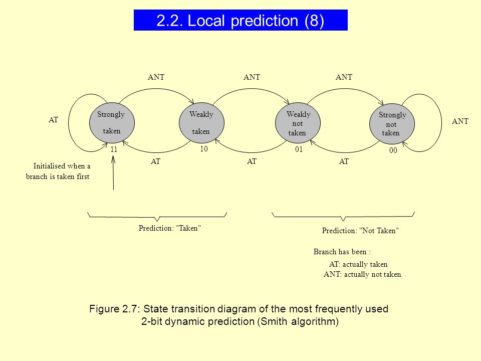 AT: actually taken ANT: actually not taken Branch has been : taken ANT AT Strongly Weakly not Initialised when a branch is taken first Prediction: Taken Prediction: Not Taken not 11 10 00 01 Figure 2.7: State transition diagram of the most frequently used 2-bit dynamic prediction (Smith algorithm) 2.2.