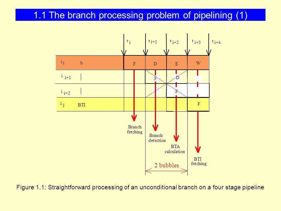 1.1 The branch processing problem of pipelining (1) Figure 1.1: Straightforward processing of an unconditional branch on a four stage pipeline BTI FDE W 2 bubbles BTI Branch BTA F F fetching Branch detection calculation fetching i j i+1 i i+2 i i i t i t i+1 t i+2 t i+3 t i+4 b D F