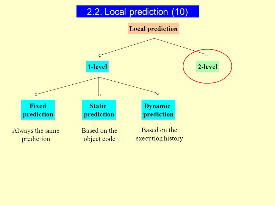 1-level2-level Fixed prediction Static prediction Dynamic prediction Local prediction Always the same prediction Based on the object code Based on the execution history 2.2.