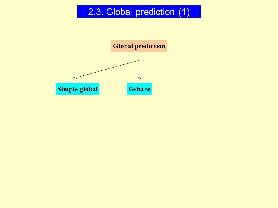 Simple globalGshare Global prediction 2.3. Global prediction (1)
