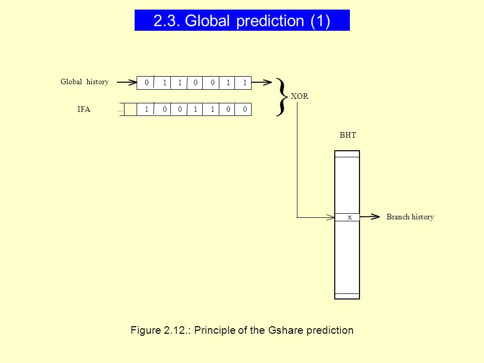 Figure 2.12.: Principle of the Gshare prediction } Global history IFA 111 x BHT 0000 0001111 XOR...
