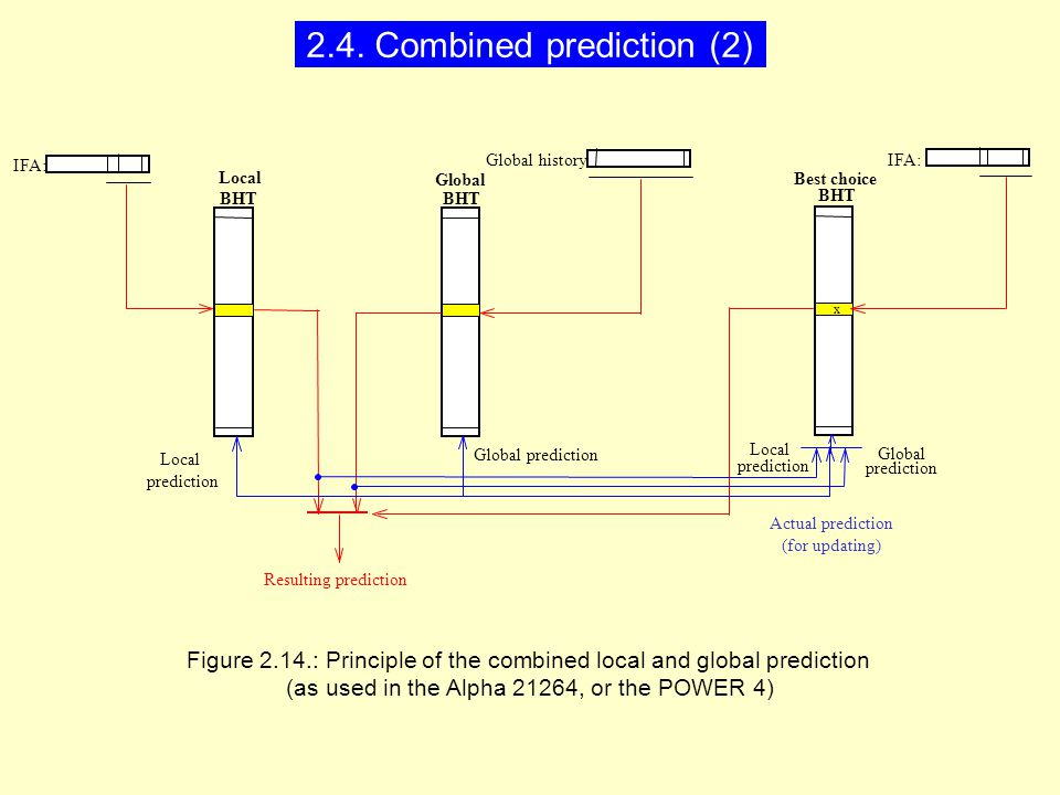 Figure 2.14.: Principle of the combined local and global prediction (as used in the Alpha 21264, or the POWER 4) BHT IFA: Global history Global BHT Local IFA: Best choice BHT Resulting prediction x Local prediction Global prediction Local prediction Global prediction Actual prediction (for updating) 2.4.