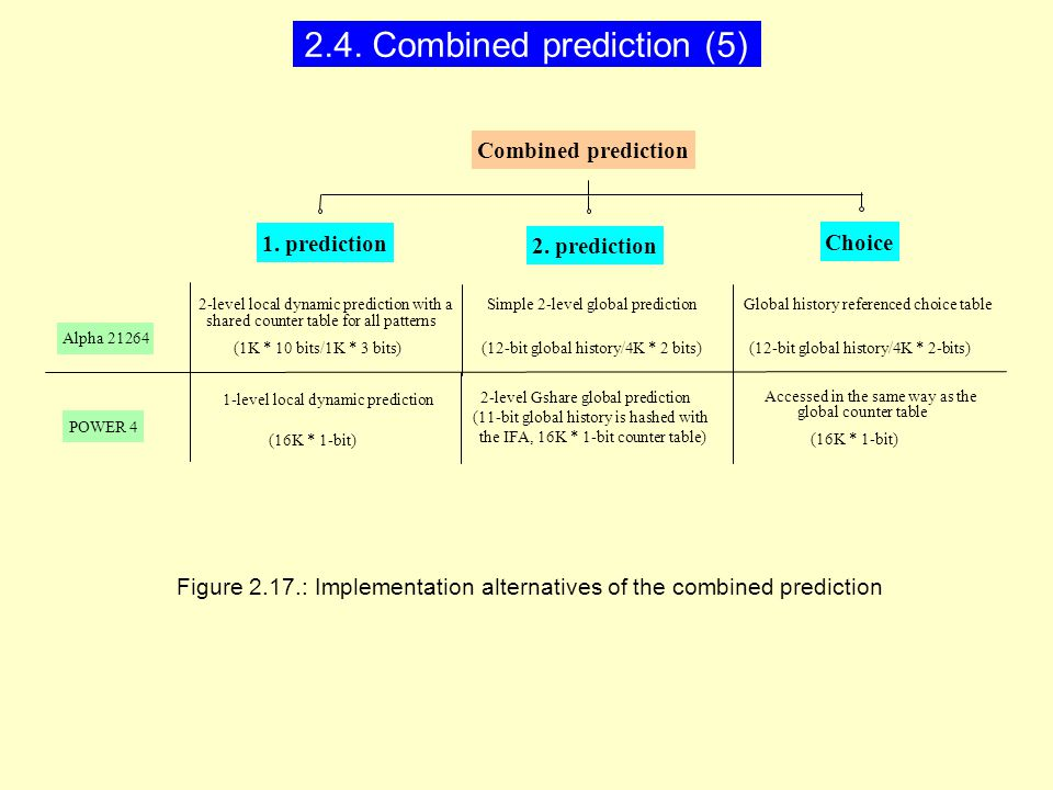 1-level local dynamic prediction Alpha 21264 POWER 4 2-level local dynamic prediction with a shared counter table for all patterns (1K * 10 bits/1K * 3 bits) Simple 2-level global prediction (12-bit global history/4K * 2 bits) Global history referenced choice table (12-bit global history/4K * 2-bits) (16K * 1-bit) 2-level Gshare global prediction (11-bit global history is hashed with the IFA, 16K * 1-bit counter table) Accessed in the same way as the global counter table (16K * 1-bit) Figure 2.17.: Implementation alternatives of the combined prediction Combined prediction 1.