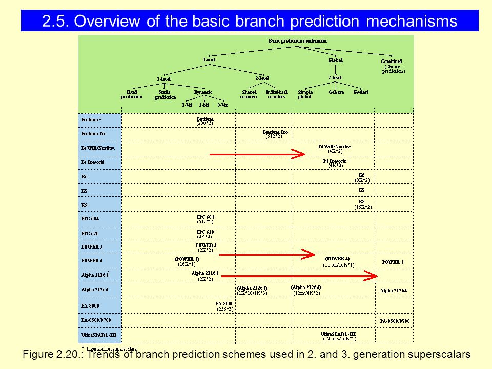 Figure 2.20.: Trends of branch prediction schemes used in 2.