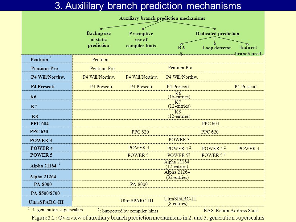 Figure 3.1.: Overview of auxiliary branch prediction mechanisms in 2.