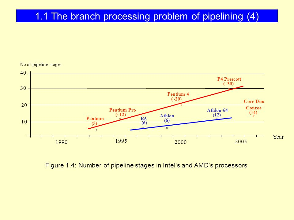 1.1 The branch processing problem of pipelining (4) 20 30 Year * 10 40 1990 2000 * * * * Pentium (5) 2005 No of pipeline stages Pentium Pro (~12) Pentium 4 (~20) Athlon-64 (12) P4 Prescott (~30) (14) Conroe * Athlon (6) K6 (6) * 1995 * Core Duo Figure 1.4: Number of pipeline stages in Intel's and AMD's processors
