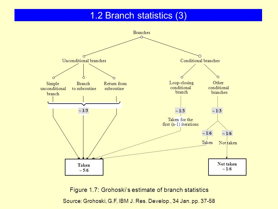 Basic branch prediction mechanism Processor based Global (2-level) Local Compiler hints 2.1 Introduction (2)
