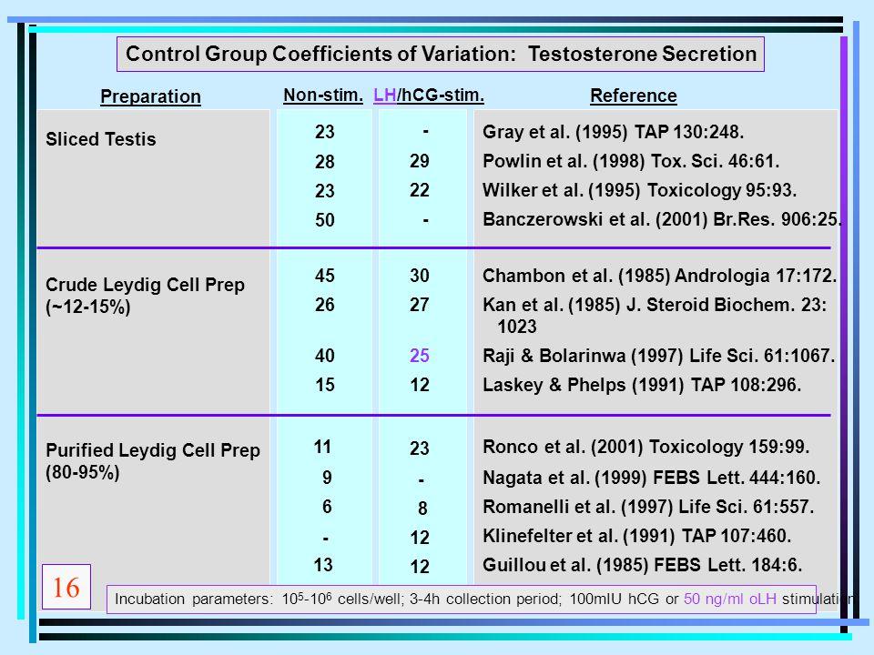 Control Group Coefficients of Variation: Testosterone Secretion Sliced Testis Crude Leydig Cell Prep (~12-15%) Purified Leydig Cell Prep (80-95%) 9Nag
