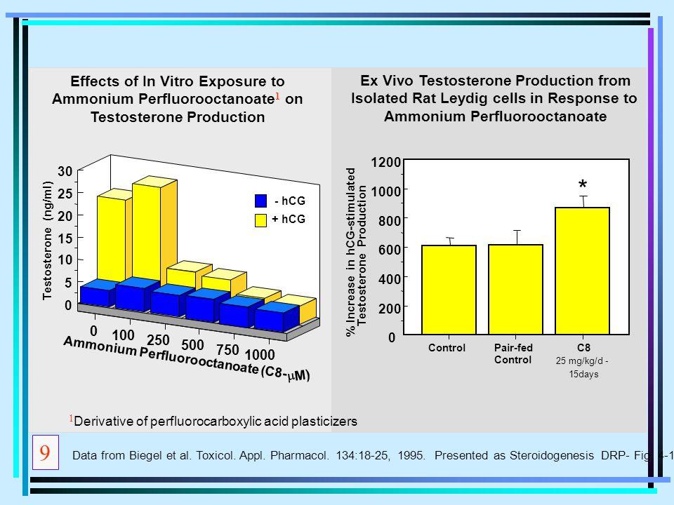 0 100 250 500 750 1000 0 5 10 15 20 25 30 ControlPair-fed Control C8 0 200 400 600 800 1000 1200 - hCG + hCG % Increase in hCG-stimulated Testosterone