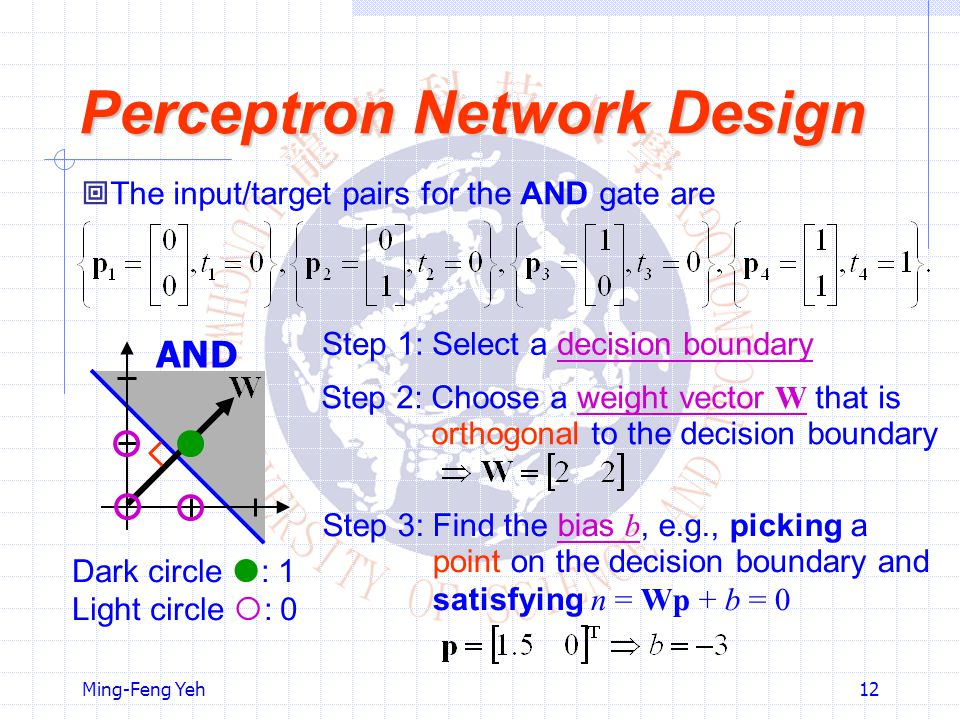 Ming-Feng Yeh12 Perceptron Network Design  The input/target pairs for the AND gate are AND Dark circle  : 1 Light circle  : 0 Step 1: Select a deci