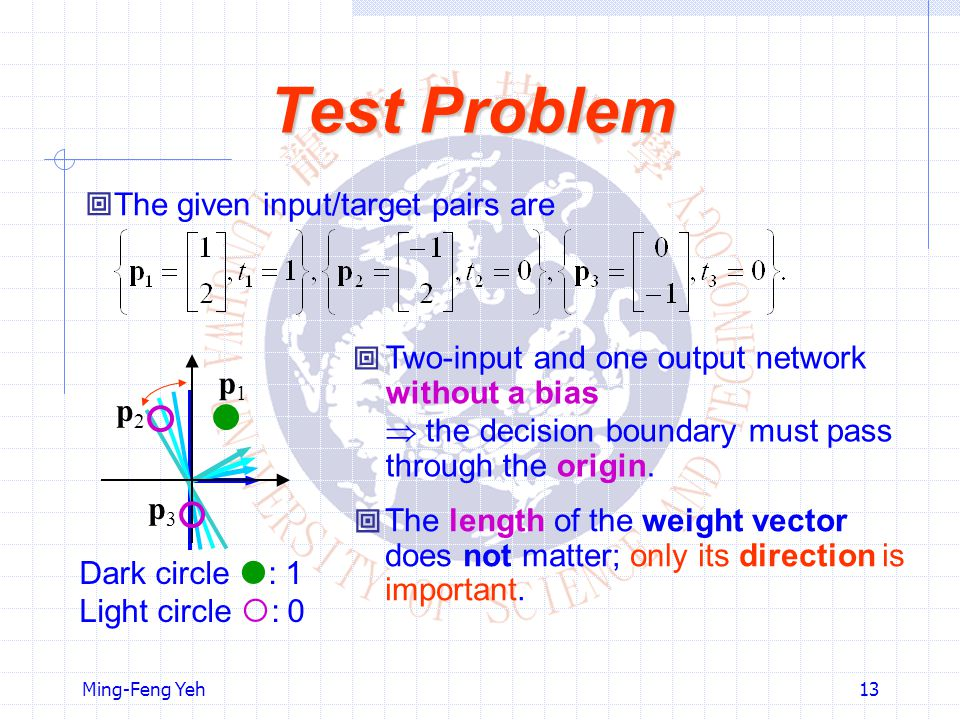 Ming-Feng Yeh13 Test Problem  The given input/target pairs are Two-input and one output network without a bias  the decision boundary must pass thro