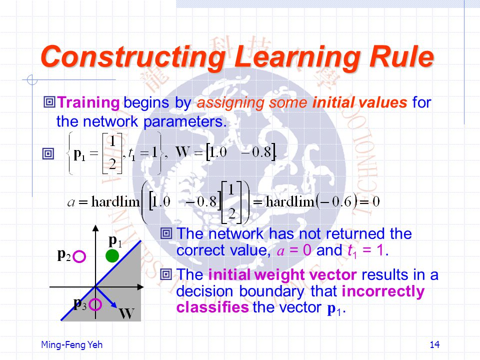 Ming-Feng Yeh14 Constructing Learning Rule  Training begins by assigning some initial values for the network parameters.  p1p1 p2p2 p3p3  The netwo