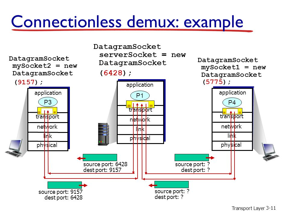 Transport Layer 3-11 Connectionless demux: example DatagramSocket serverSocket = new DatagramSocket (6428); transport application physical link network P3 transport application physical link network P1 transport application physical link network P4 DatagramSocket mySocket1 = new DatagramSocket (5775); DatagramSocket mySocket2 = new DatagramSocket (9157); source port: 9157 dest port: 6428 source port: 6428 dest port: 9157 source port: .