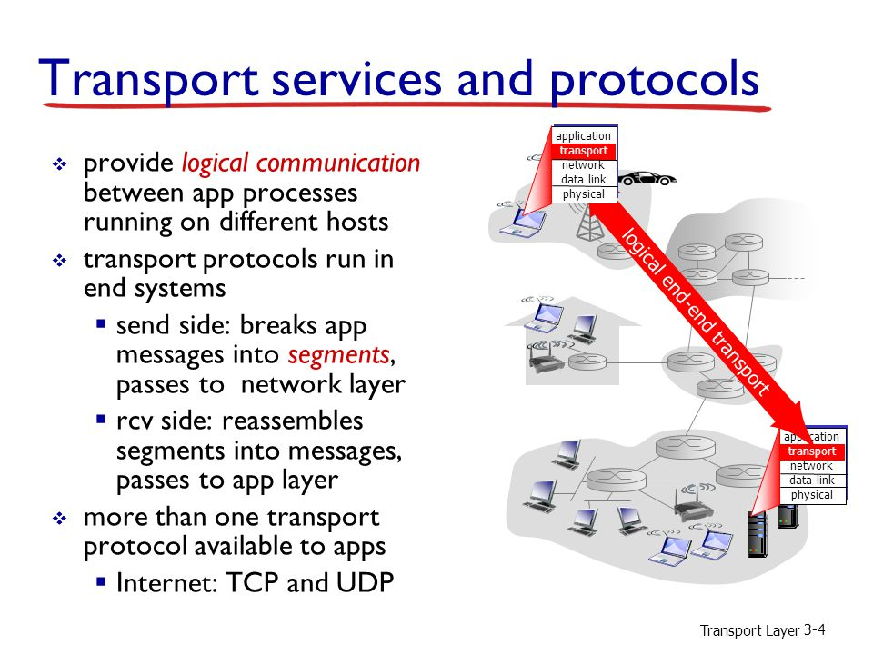 Transport Layer 3-4 Transport services and protocols  provide logical communication between app processes running on different hosts  transport protocols run in end systems  send side: breaks app messages into segments, passes to network layer  rcv side: reassembles segments into messages, passes to app layer  more than one transport protocol available to apps  Internet: TCP and UDP application transport network data link physical logical end-end transport application transport network data link physical