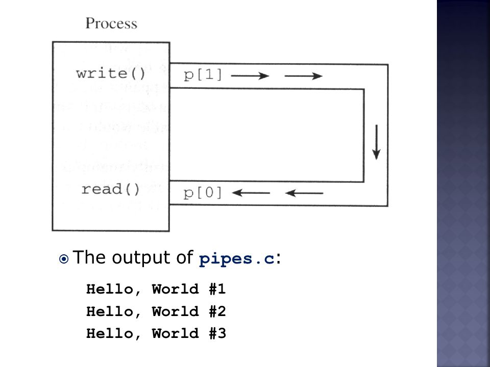  The output of pipes.c : Hello, World #1 Hello, World #2 Hello, World #3