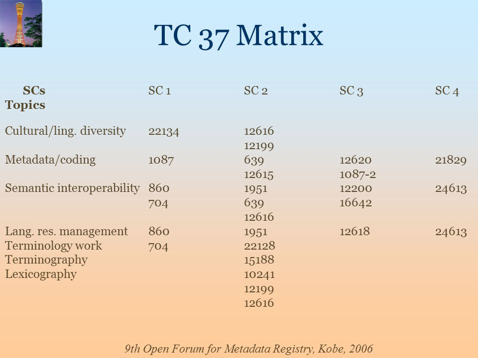9th Open Forum for Metadata Registry, Kobe, 2006 TC 37 Matrix SCsSC 1SC 2SC 3SC 4 Topics Cultural/ling.