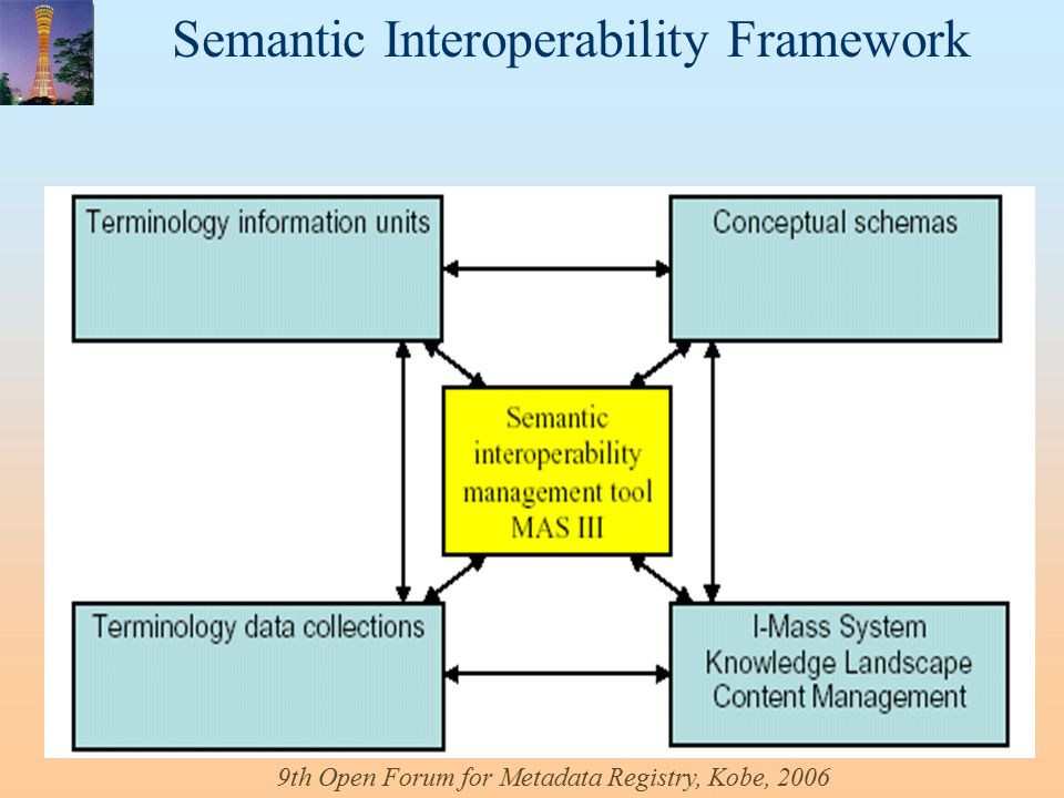 Semantic Interoperability Framework