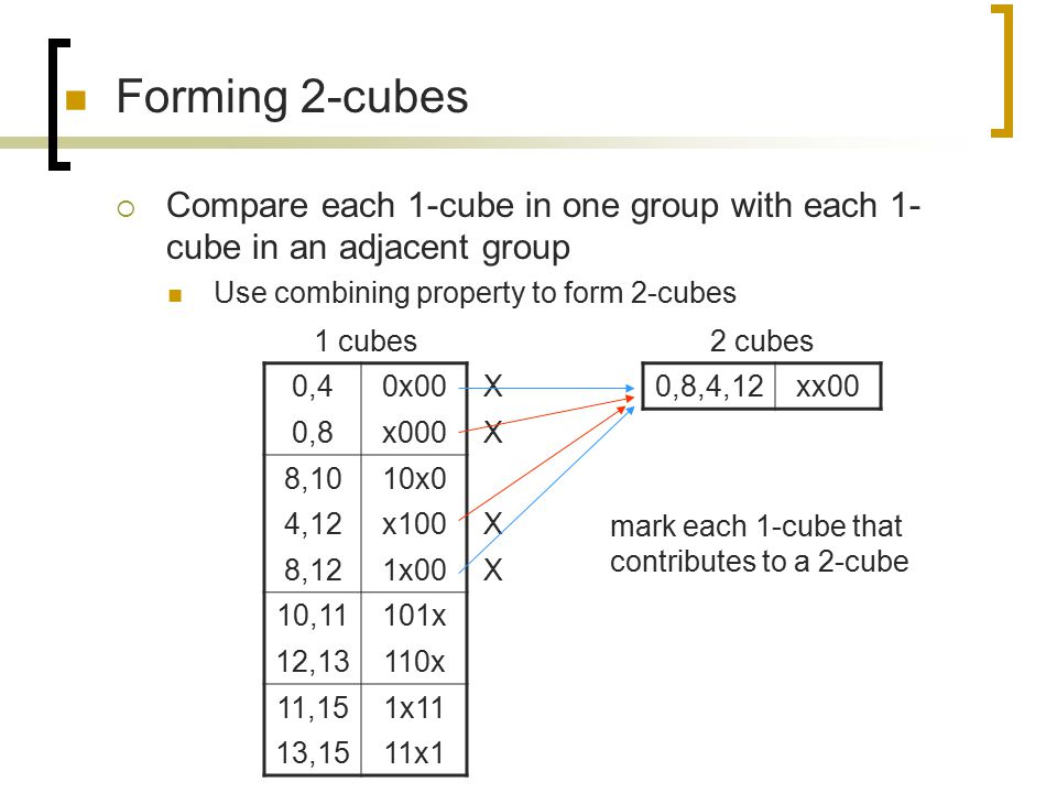 Forming 2-cubes  Compare each 1-cube in one group with each 1- cube in an adjacent group Use combining property to form 2-cubes 2 cubes 0,8,4,12xx00