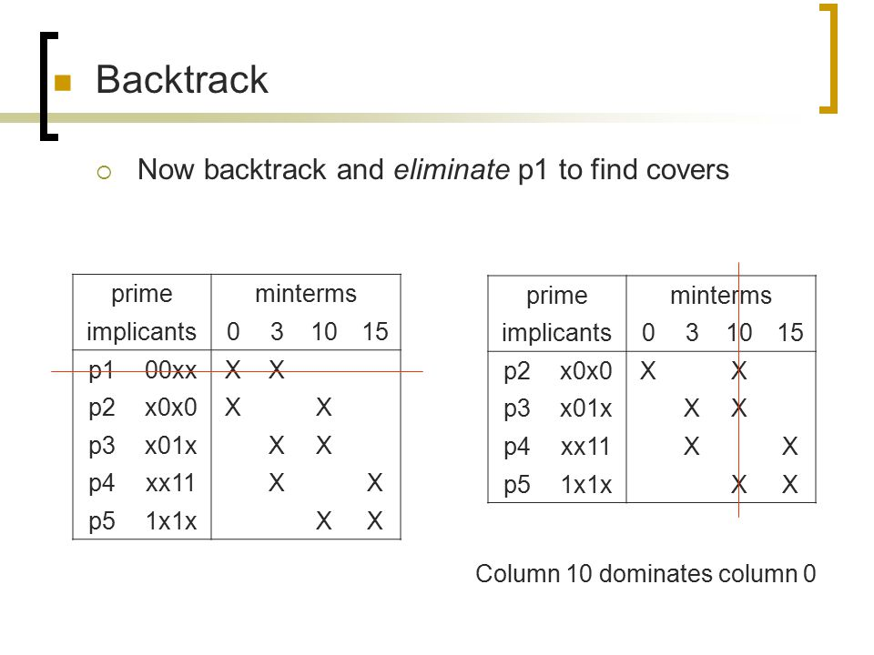 Backtrack  Now backtrack and eliminate p1 to find covers primeminterms implicants031015 p100xxXX p2x0x0XX p3x01xXX p4xx11XX p51x1xXX primeminterms im
