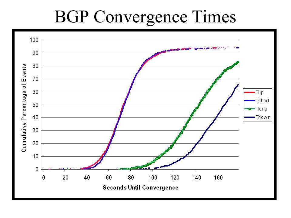 BGP Convergence Times