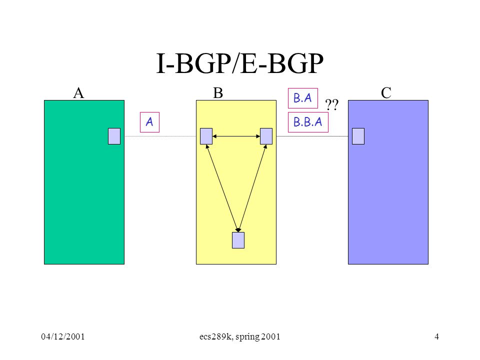 04/12/2001ecs289k, spring 20014 I-BGP/E-BGP AB A B.A C B.B.A