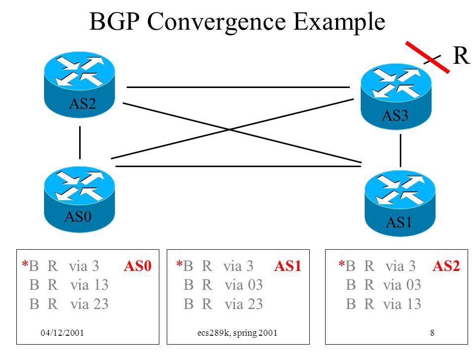 04/12/2001ecs289k, spring 20018 BGP Convergence Example R AS0 AS1 AS2 AS3 *B Rvia 3 B R via 03 B R via 23 *B Rvia 3 B R via 03 B R via 13 *B Rvia 3 B R via 13 B R via 23 AS0AS1AS2