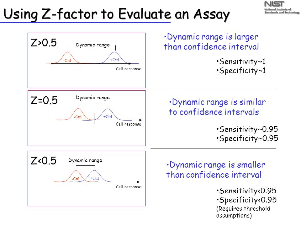 Using Z-factor to Evaluate an Assay +Ctrl -Ctrl Cell response +Ctrl -Ctrl Cell response +Ctrl -Ctrl Cell response Dynamic range is larger than confidence interval Sensitivity~1 Specificity~1 Z>0.5 Dynamic range is similar to confidence intervals Sensitivity~0.95 Specificity~0.95 Z=0.5 Dynamic range is smaller than confidence interval Sensitivity<0.95 Specificity<0.95 Z<0.5 (Requires threshold assumptions) Dynamic range