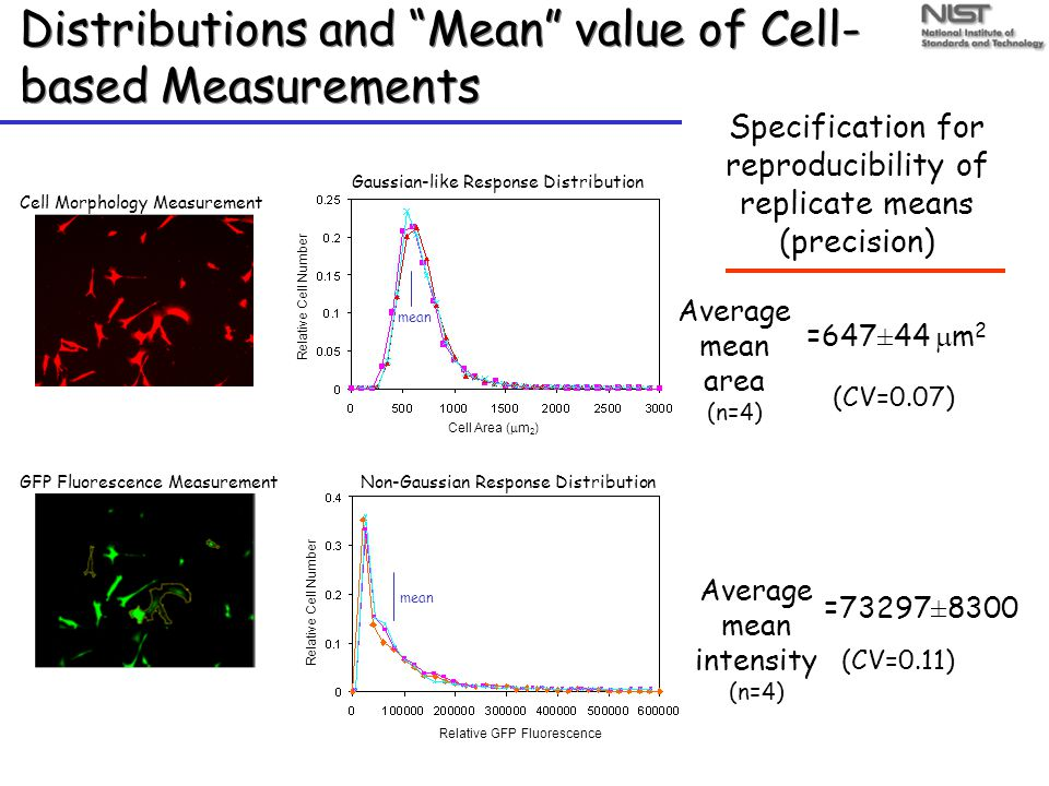 Distributions and Mean value of Cell- based Measurements Cell Area (  m 2 ) Relative GFP Fluorescence Relative Cell Number Gaussian-like Response Distribution Non-Gaussian Response Distribution Cell Morphology Measurement GFP Fluorescence Measurement Specification for reproducibility of replicate means (precision) =647±44  m 2 =73297±8300 Average mean intensity (n=4) Average mean area (n=4) (CV=0.07) (CV=0.11) mean