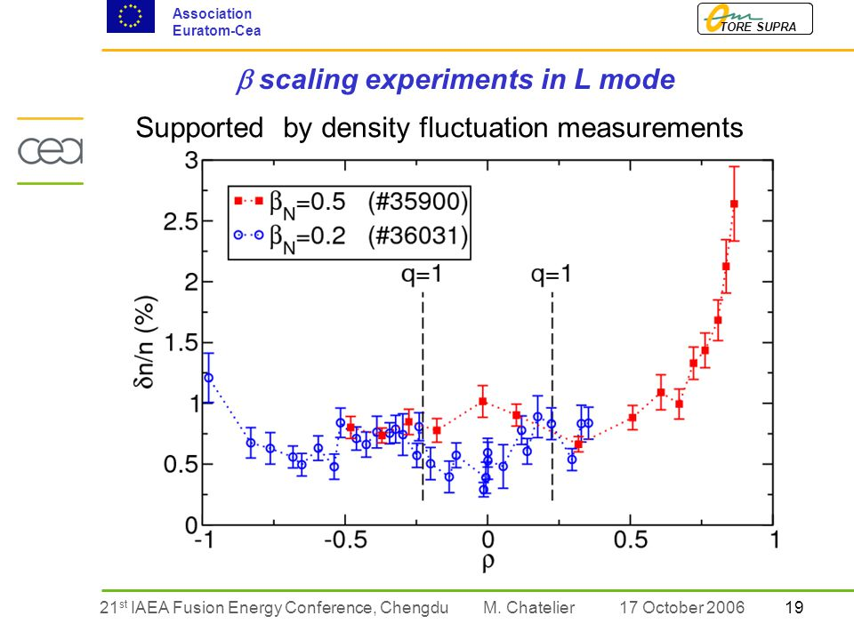 1921 st IAEA Fusion Energy Conference, Chengdu TORE SUPRA Association Euratom-Cea M.