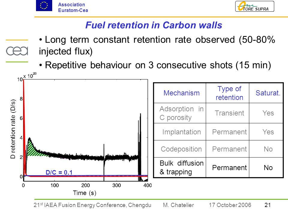 2121 st IAEA Fusion Energy Conference, Chengdu TORE SUPRA Association Euratom-Cea M.