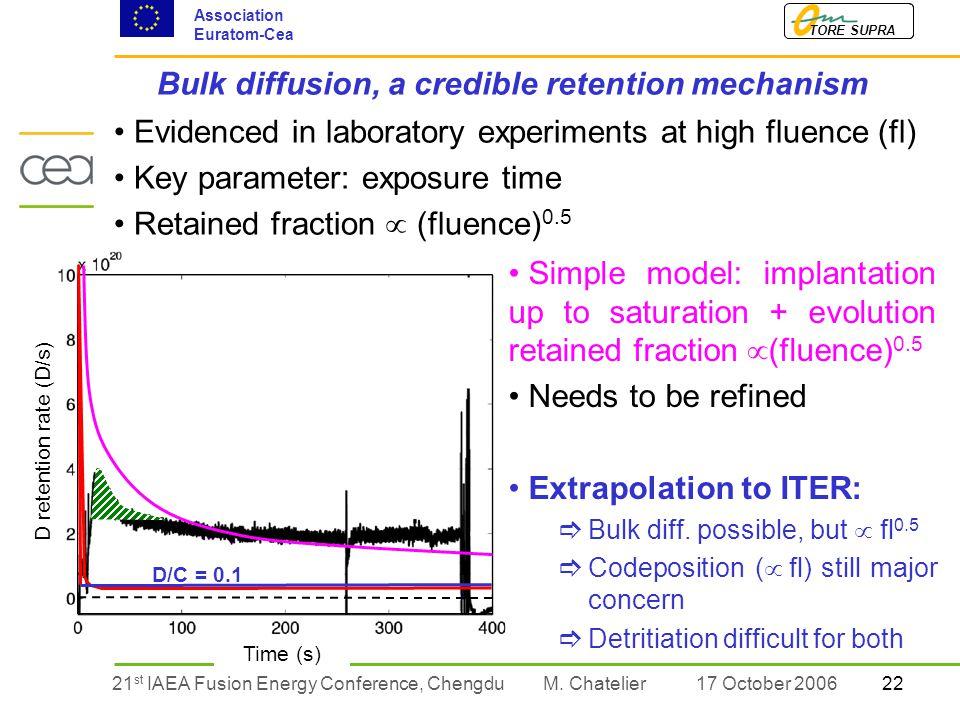 2221 st IAEA Fusion Energy Conference, Chengdu TORE SUPRA Association Euratom-Cea M.