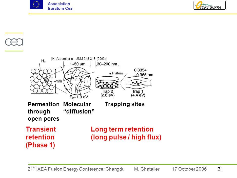 3121 st IAEA Fusion Energy Conference, Chengdu TORE SUPRA Association Euratom-Cea M.