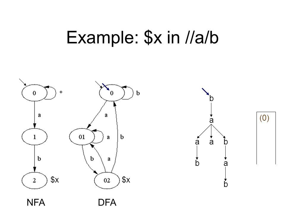 Example: $x in //a/b a b aab ab b $x NFADFA (0)
