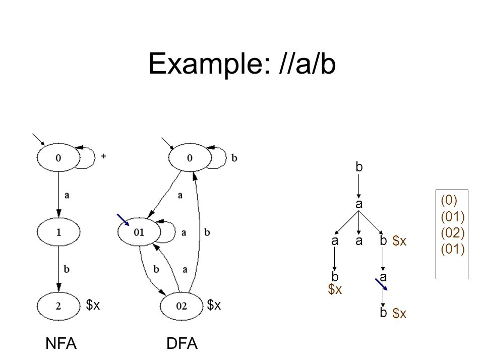 Example: //a/b a b aab ab b $x NFADFA (0) (01) $x (02) $x (01) $x
