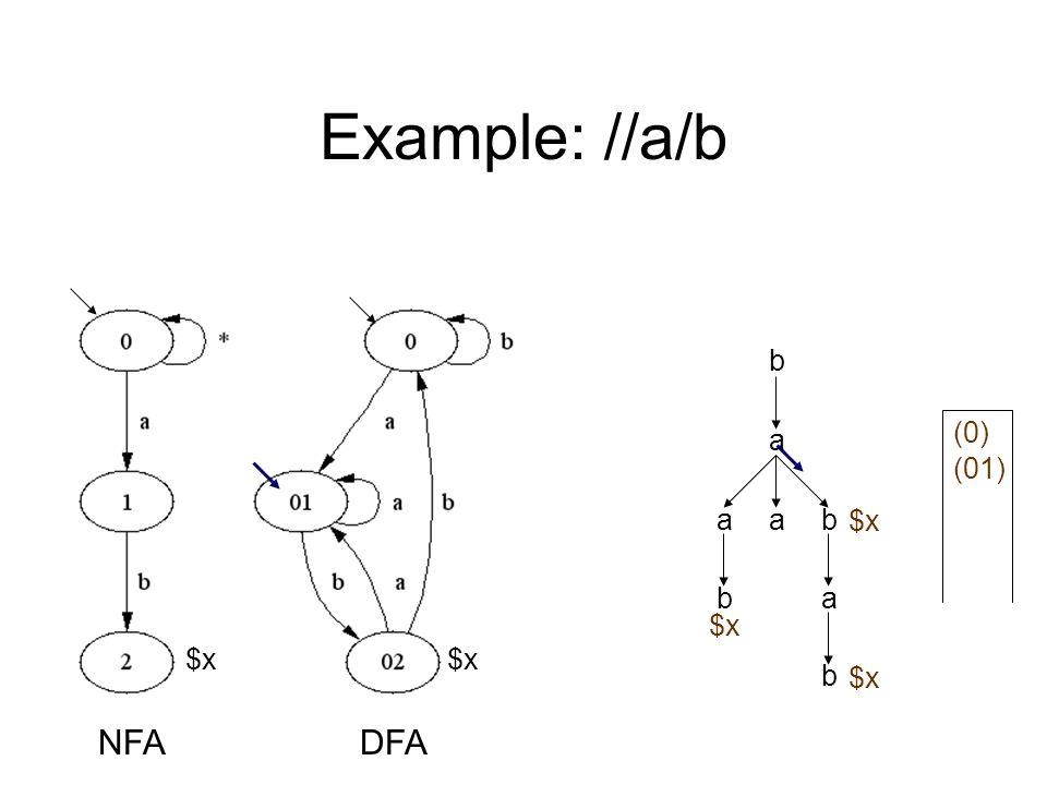 Example: //a/b a b aab ab b $x NFADFA (0) (01) $x