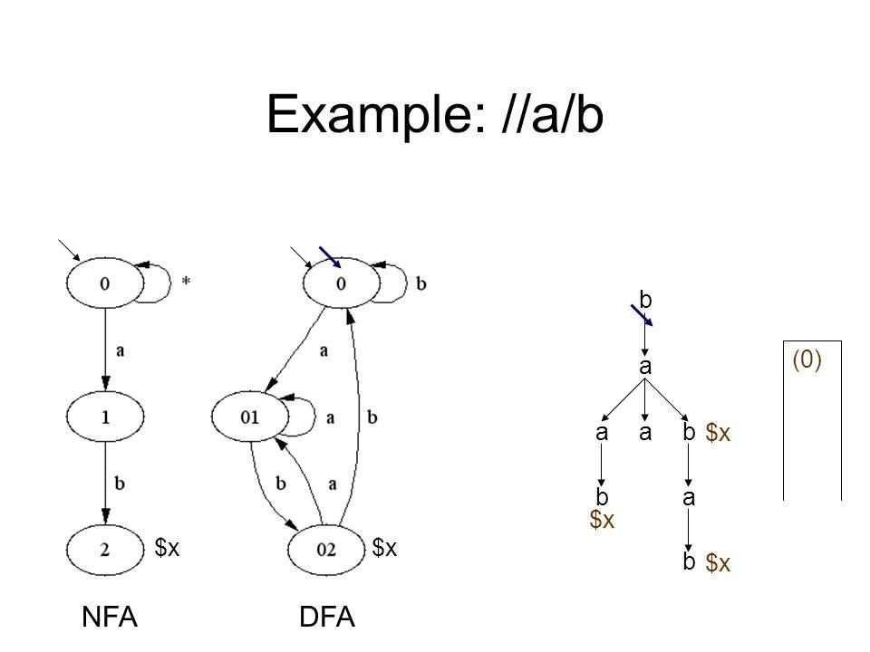 Example: //a/b a b aab ab b $x NFADFA (0) $x
