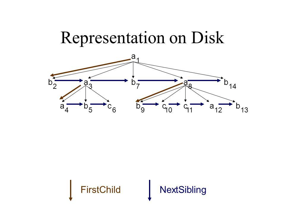 Representation on Disk 1 23 45691112 78 1013 14 a b ba a ccc b bb ba a FirstChildNextSibling