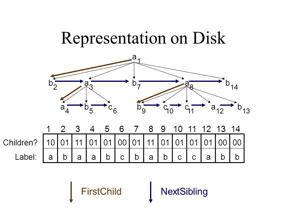Representation on Disk 1 23 45691112 78 1013 14 1 2 3 4 5 6 7 8 9 10 11 12 13 14 10011101 00011101 00 abaabcbabccabbLabel: Children? a b ba a ccc b bb