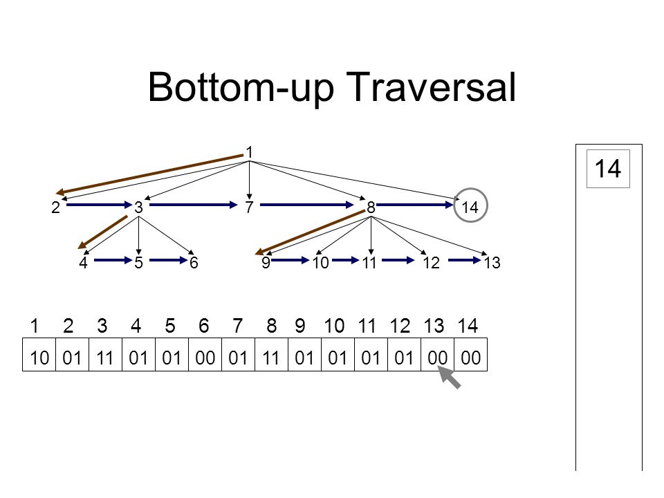 Bottom-up Traversal 1 23 45691112 78 1013 14 1 2 3 4 5 6 7 8 9 10 11 12 13 14 14 10011101 00011101 00