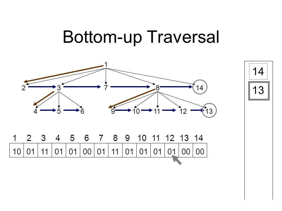 Bottom-up Traversal 1 23 45691112 78 1013 14 1 2 3 4 5 6 7 8 9 10 11 12 13 14 14 13 10011101 00011101 00