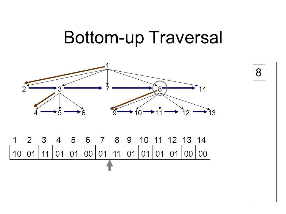 Bottom-up Traversal 1 23 45691112 78 1013 14 1 2 3 4 5 6 7 8 9 10 11 12 13 14 8 10011101 00011101 00