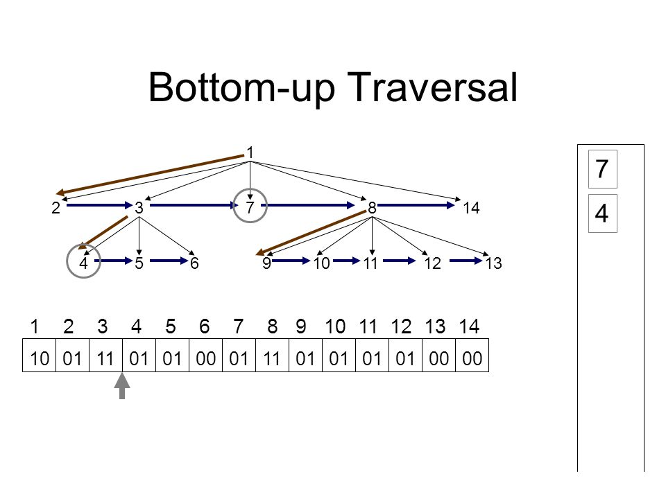 Bottom-up Traversal 1 23 45691112 78 1013 14 1 2 3 4 5 6 7 8 9 10 11 12 13 14 7 10011101 00011101 00 4