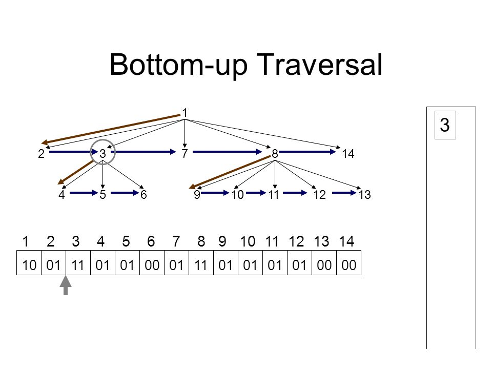 Bottom-up Traversal 1 23 45691112 78 1013 14 1 2 3 4 5 6 7 8 9 10 11 12 13 14 3 10011101 00011101 00