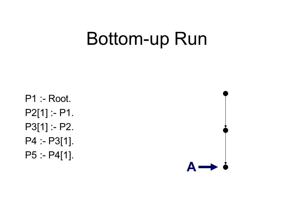 Bottom-up Run P1 :- Root. P2[1] :- P1. P3[1] :- P2. P4 :- P3[1]. P5 :- P4[1]. A