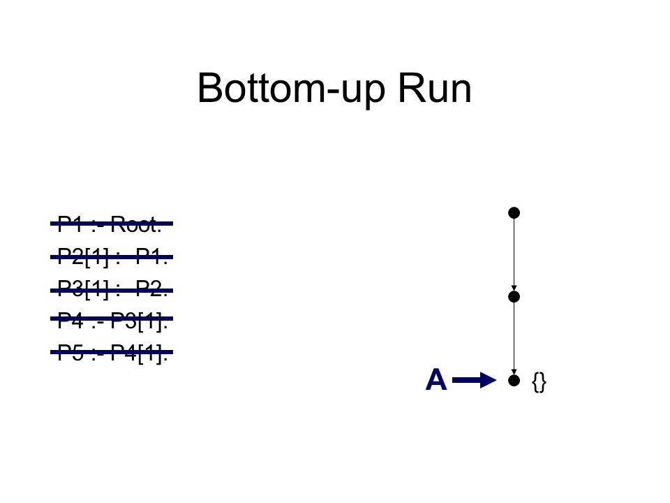 Bottom-up Run P1 :- Root. P2[1] :- P1. P3[1] :- P2. P4 :- P3[1]. P5 :- P4[1]. A {}