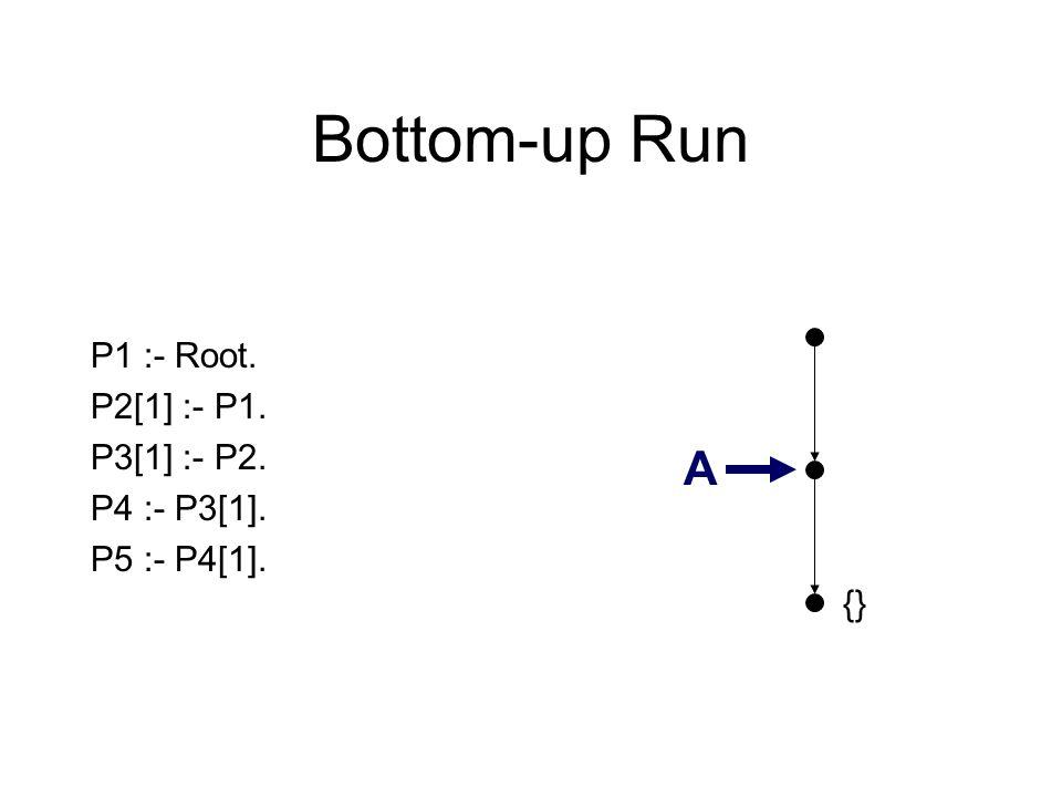 Bottom-up Run {} P1 :- Root. P2[1] :- P1. P3[1] :- P2. P4 :- P3[1]. P5 :- P4[1]. A