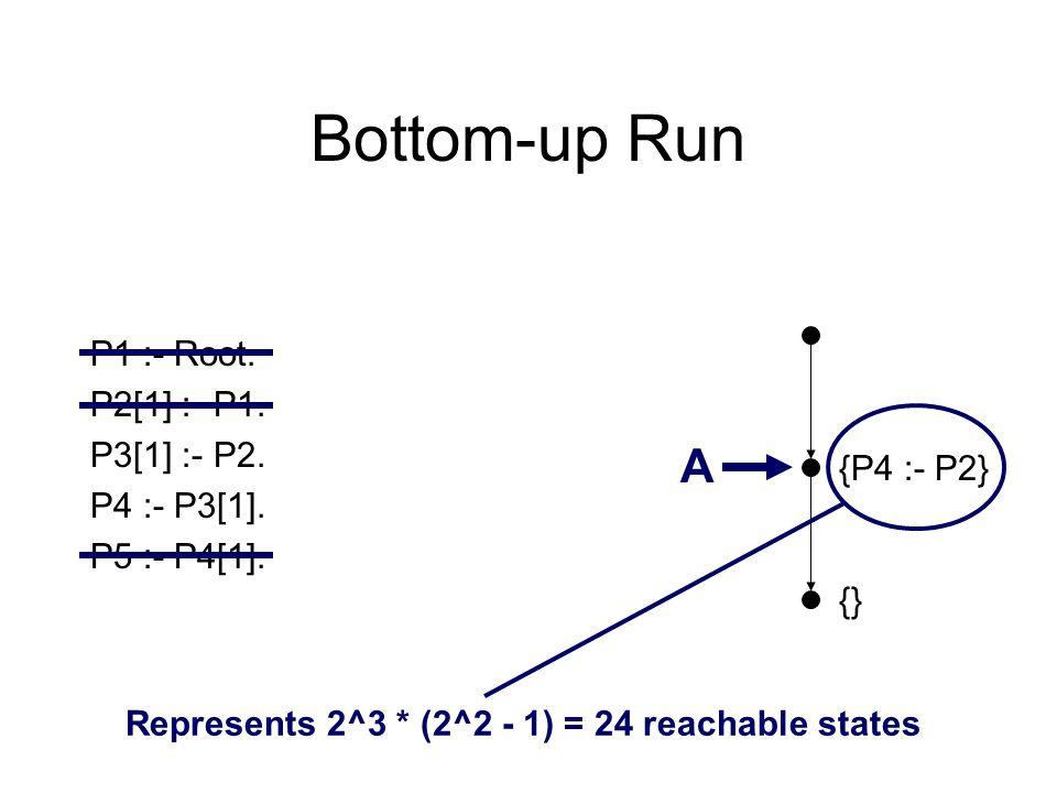 Bottom-up Run {} {P4 :- P2} P1 :- Root. P2[1] :- P1. P3[1] :- P2. P4 :- P3[1]. P5 :- P4[1]. A Represents 2^3 * (2^2 - 1) = 24 reachable states