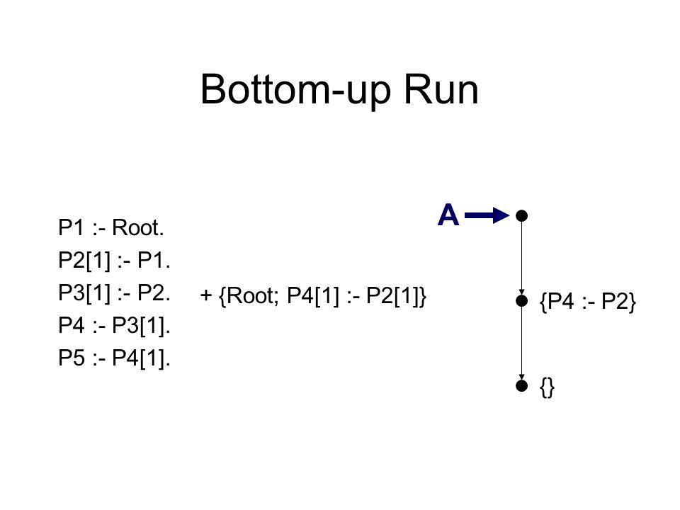 Bottom-up Run {} P1 :- Root. P2[1] :- P1. P3[1] :- P2. P4 :- P3[1]. P5 :- P4[1]. {P4 :- P2} A + {Root; P4[1] :- P2[1]}