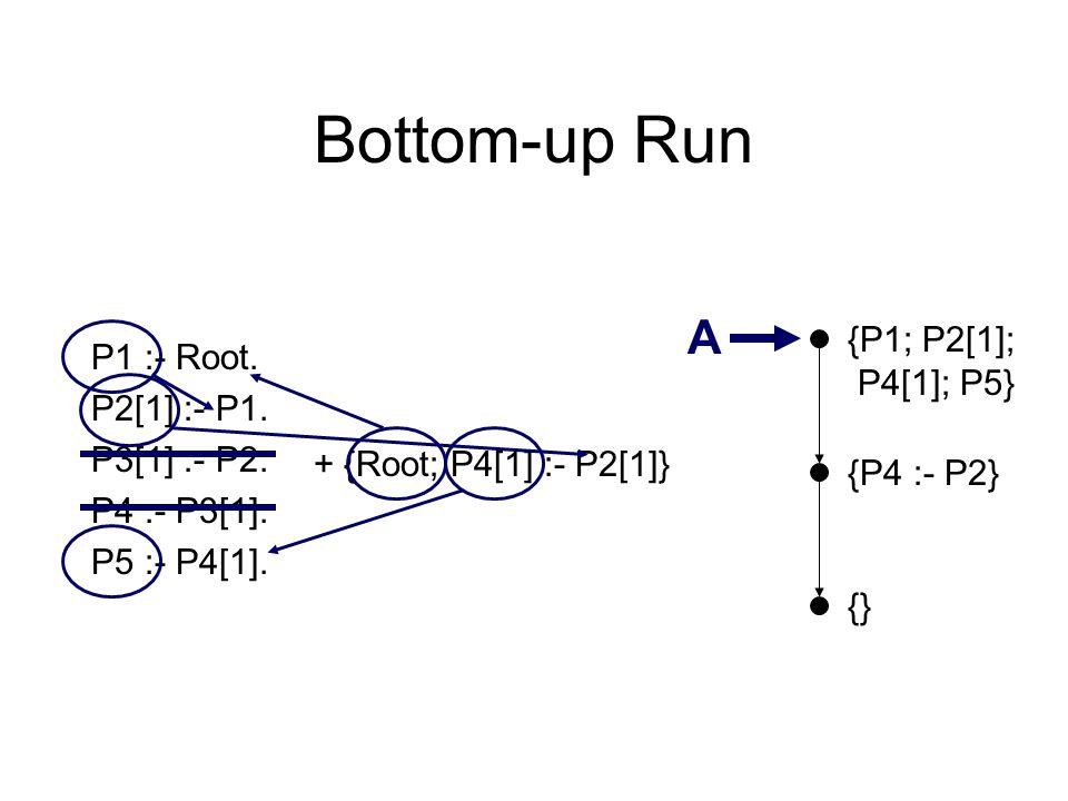 Bottom-up Run {} P1 :- Root. P2[1] :- P1. P3[1] :- P2. P4 :- P3[1]. P5 :- P4[1]. {P4 :- P2} A + {Root; P4[1] :- P2[1]} {P1; P2[1]; P4[1]; P5}